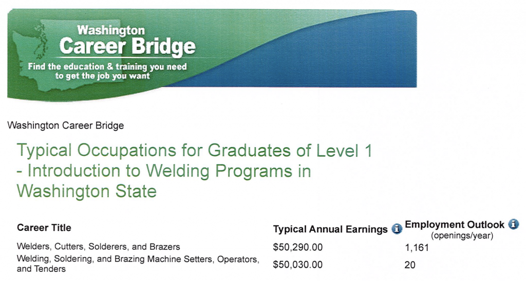 Washington State Career Bridge