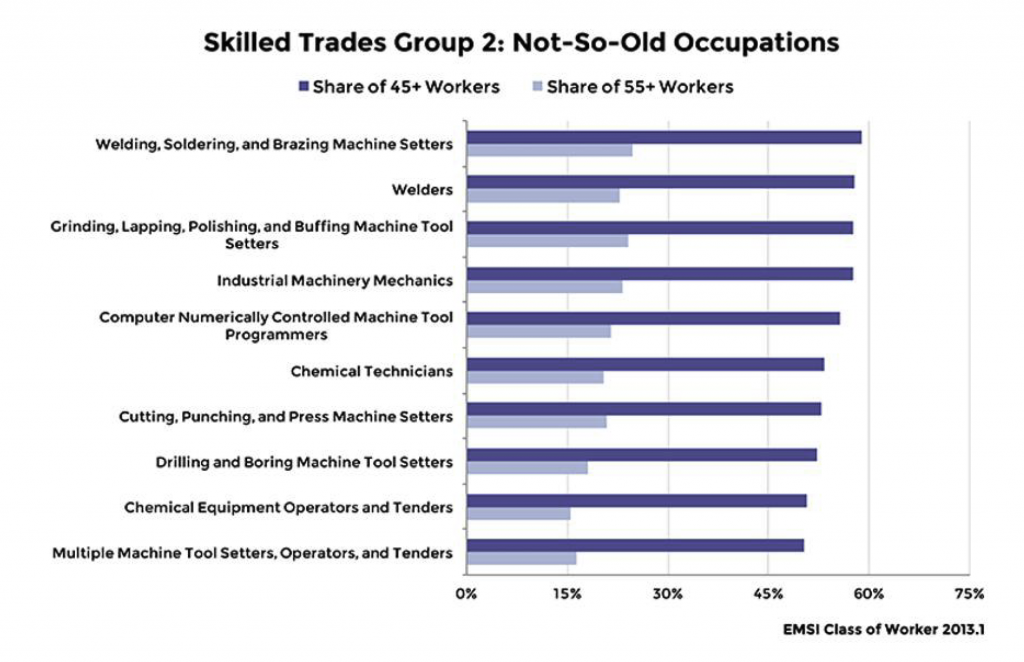 Skilled Trades Shortage